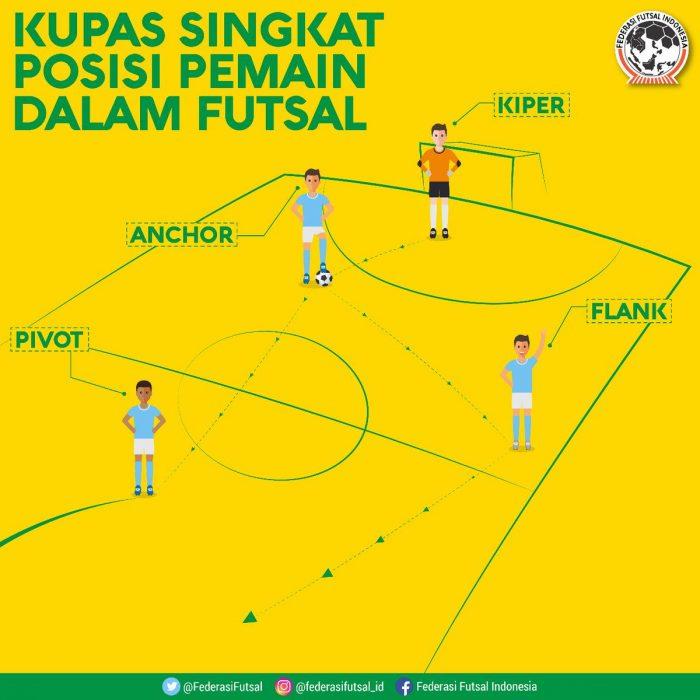 Mau Jadi Anchor Futsal Yang Hebat Lakukan 7 Hal Ini